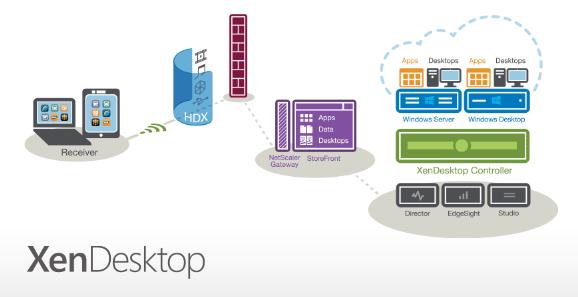 XenDesktop 7 released! Eine kurze Zusammenfassung