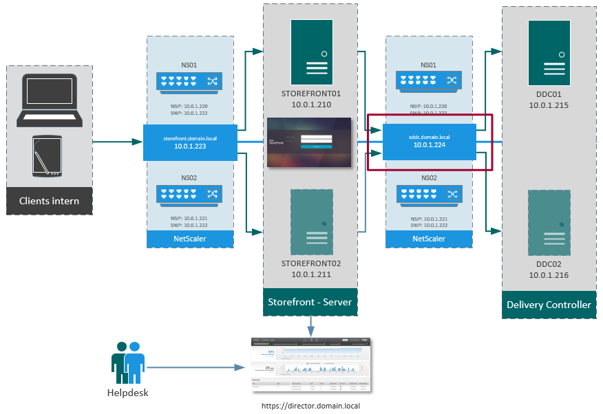 NetScaler Loadbalancing – Desktop Delivery Controller