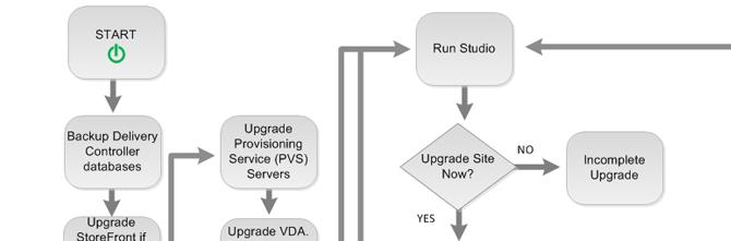 Vorsicht beim Update auf XenDesktop 7.1